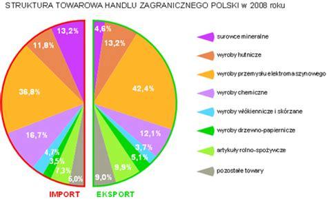 Morawiecki: Chcemy wykorzystać potencjał Bałtyku w handlu